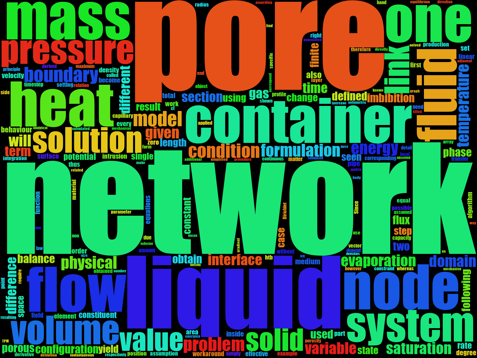 Word-cloud for the thesis